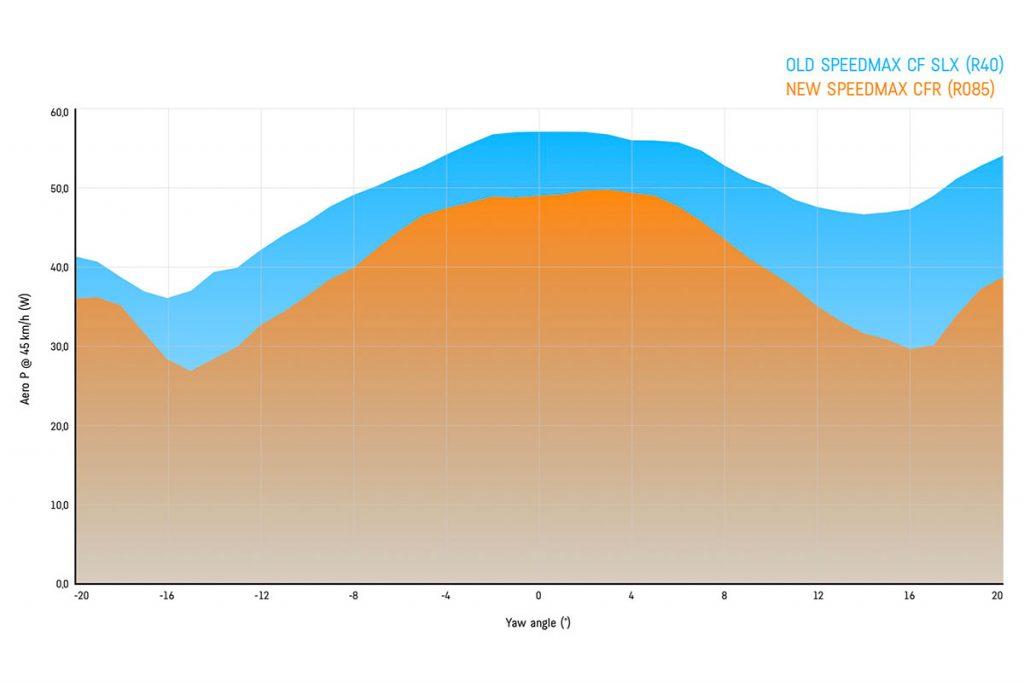 Canyon Speedmax Aero Data